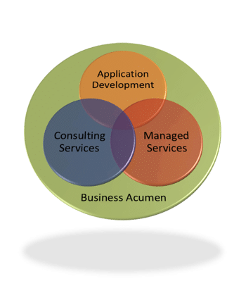 WGM Associates Business Acumen